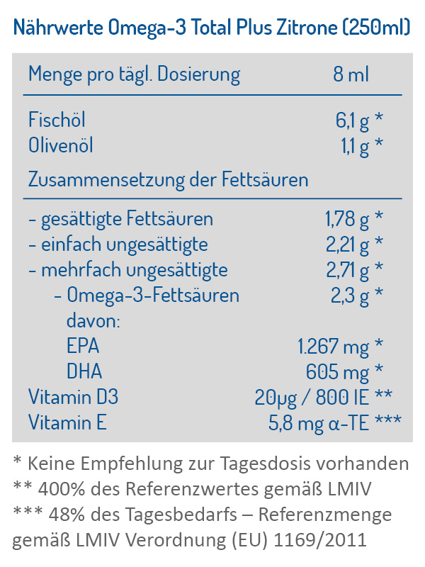 Omega-3 Total Plus Nährstofftabelle